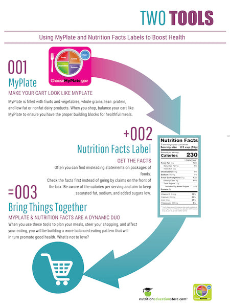 Two Tools: MyPlate and The Nutrition Facts Label Poster - Nutrition Education Store