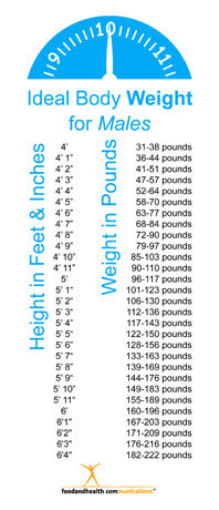 "Ideal Body Weight Bookmarks 3.6"" X 8.5"" pack of 25"