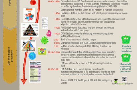 History of Nutrition Poster - Classroom Poster - Nutrition Month Poster