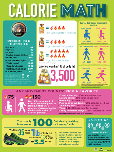 "Calorie Math Poster 18"" x 24"" - Exercise Poster - Health Poster - Laminated"