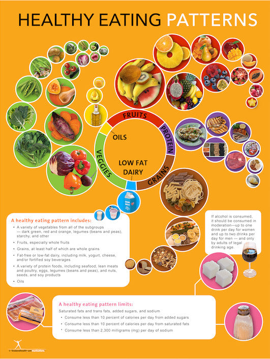 2015 dietary guidelines poster healthy eating pattern poster