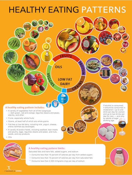 2015 Dietary Guidelines Poster - Healthy Eating Pattern Poster - Nutrition Posters - Nutrition Education Store