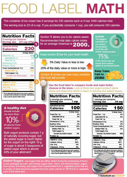 Food Label Math Tearpad - Nutrition Education Store