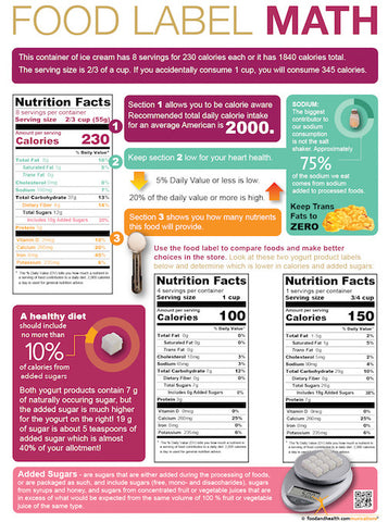 Food Label Math Poster