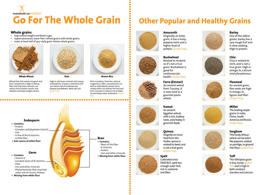 "Custom Whole Grain Banner 48"" X 36"" - Add Your Logo To This Health Fair Banner - Nutrition Education Store"