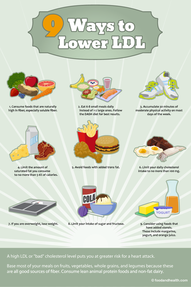 9 Ways to Lower LDL Poster - Exam Room 12x18 - Nutrition Education Store