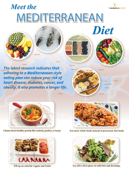 Mediterranean Diet Poster 18x24 - Nutrition Education Store