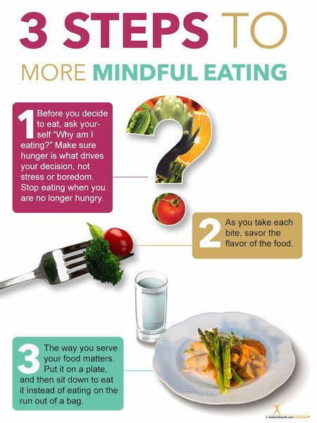Mindful Eating Poster - Guide to Mindful Eating - Nutrition Education Store