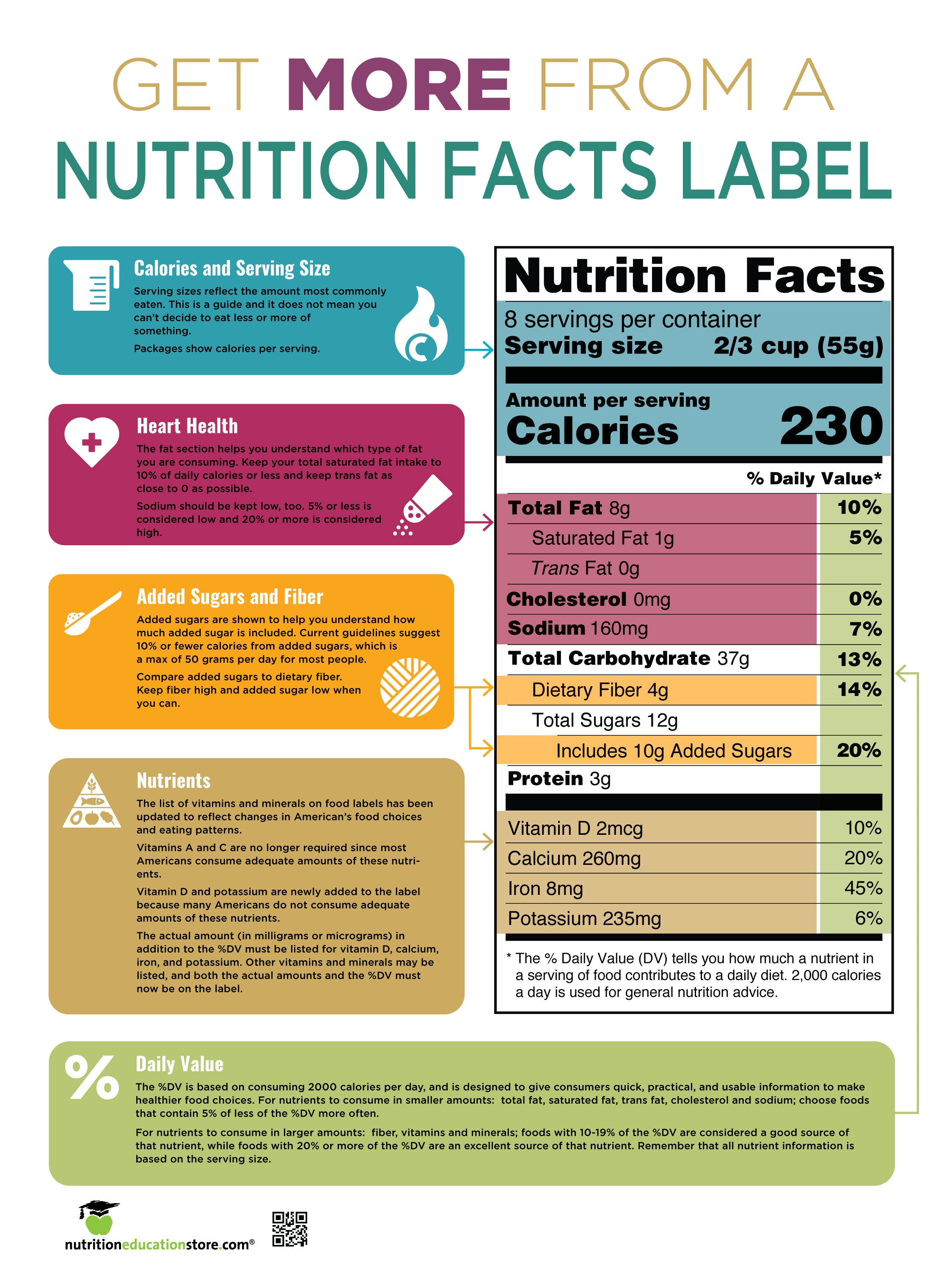 "Get More From the Food Label Poster - Nutrition Facts Panel Education Poster - 18"" x 24"" Laminated - Nutrition Education Store"