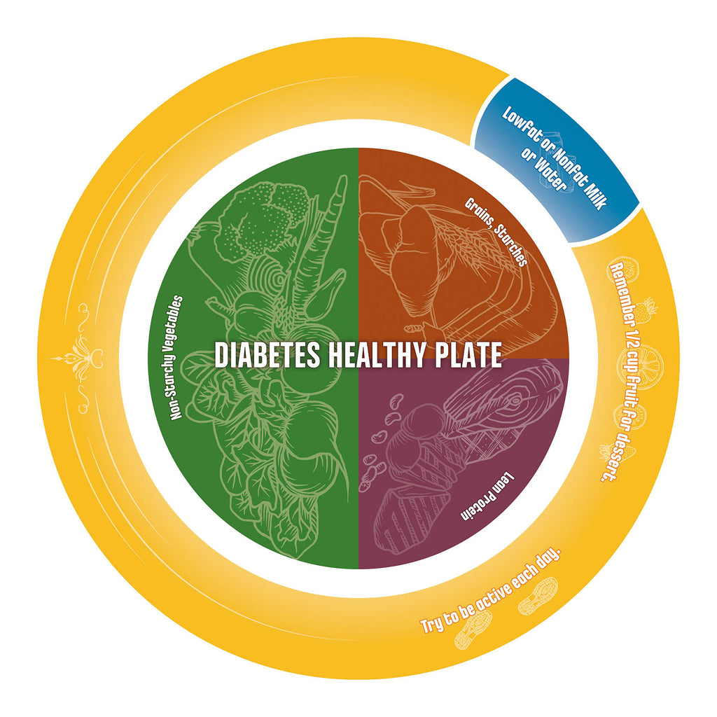 Diabetes Healthy Plate Diabetes Version Of Myplate 10 Pack on Health My Plate Lessons