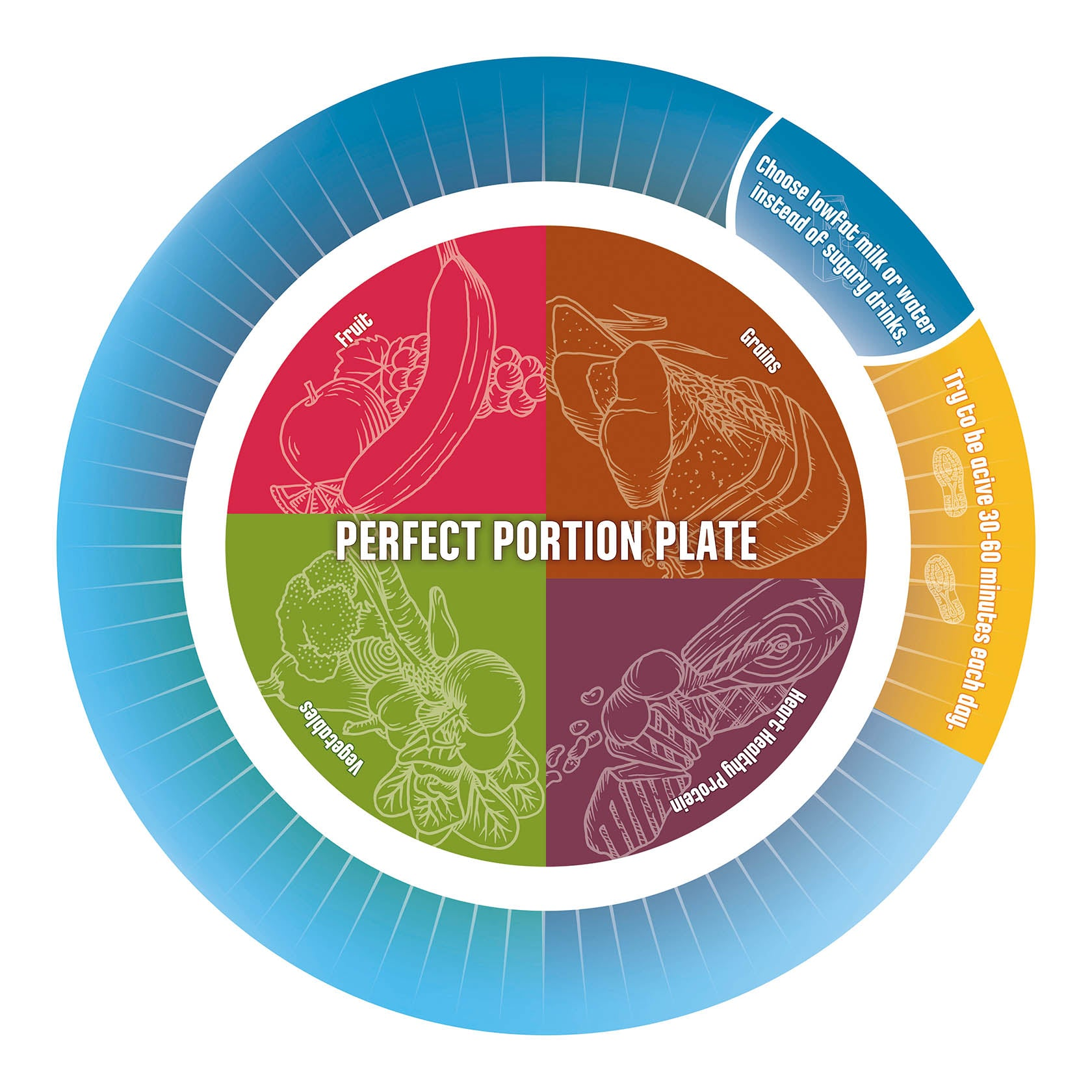Portion Plate - Portion Control Plate for Diet and Exercise Success - Nutrition Education Store