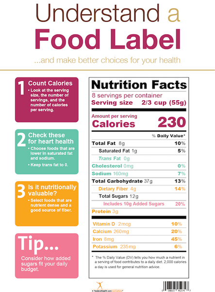 Nutrition Facts Label Poster - New Food Label Poster