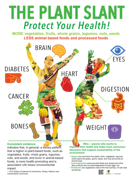 "Plant Slant Poster - 18x24"" Laminated - Plant Based Diet Promotion"