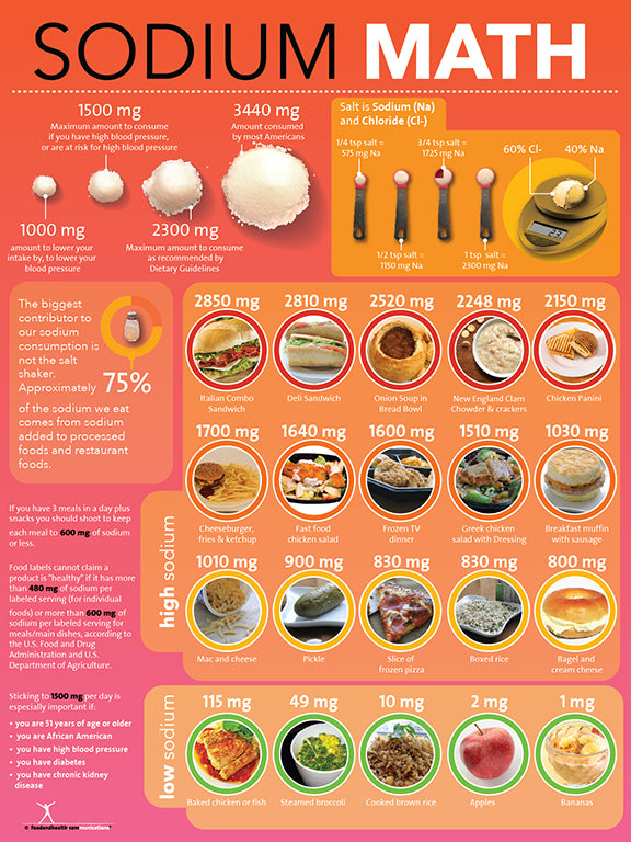 Sodium Salt Math Poster - Nutrition Education Store