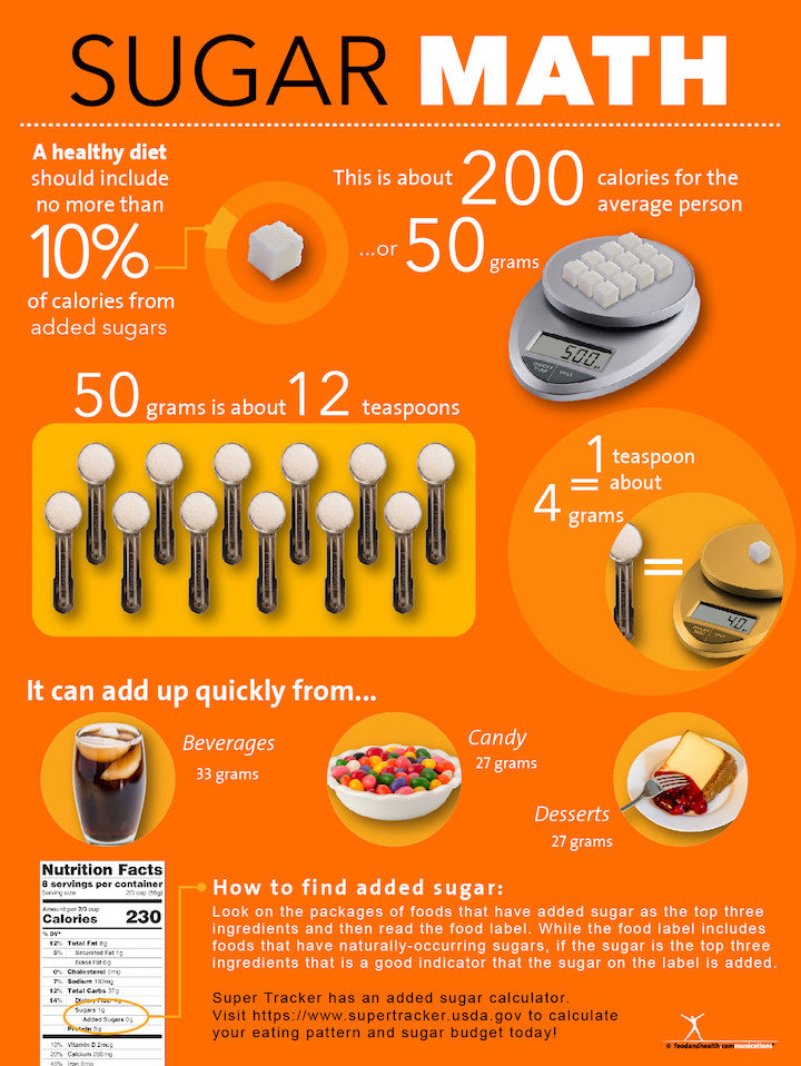 Sugar Math Poster - Dietary Guidelines - Nutrition Education Store