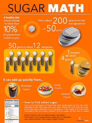 Sugar Math Poster - 2015 Dietary Guidelines
