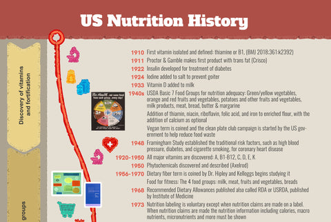 History of Nutrition Poster - Classroom Poster - Nutrition Month Poster - Nutrition Education Store