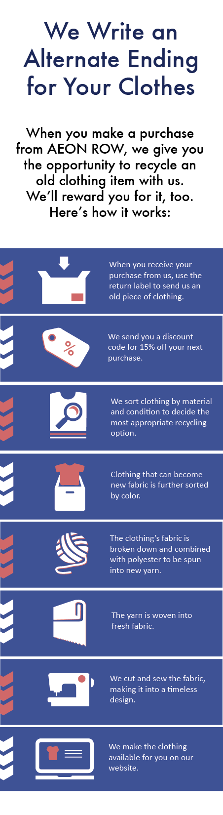 We write an alternate ending for your clothes. When you make a purchase from AEON Row, we give you the opportunity to recycle an old clothing item with us. We'll reward you for it, too. Here's how it works: When you receive your purchase from us, use the return label to send us an old piece of clothing. We send you a discount code for 15% off your next purchase. We sort clothing by material and condition to decide the most appropriate recycling option. Clothing that can become new fabric is further sorted by color. The clothing's fabric is broken down and combined with polyester to be spun into new yarn. The yarn is woven into fresh fabric. we cut and sew the fabric, making it into a timeless design. We make the clothing available for you on our website.