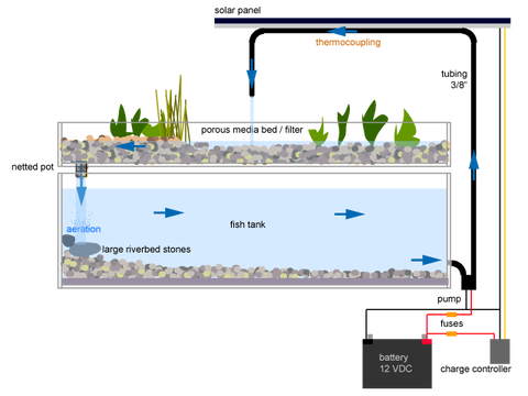 Flood And Drain Hydroponic System Diagram