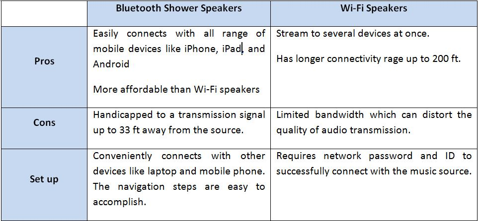 Bluetooth Shower Speakers Vs Wifi Speakers: Which Is Better?