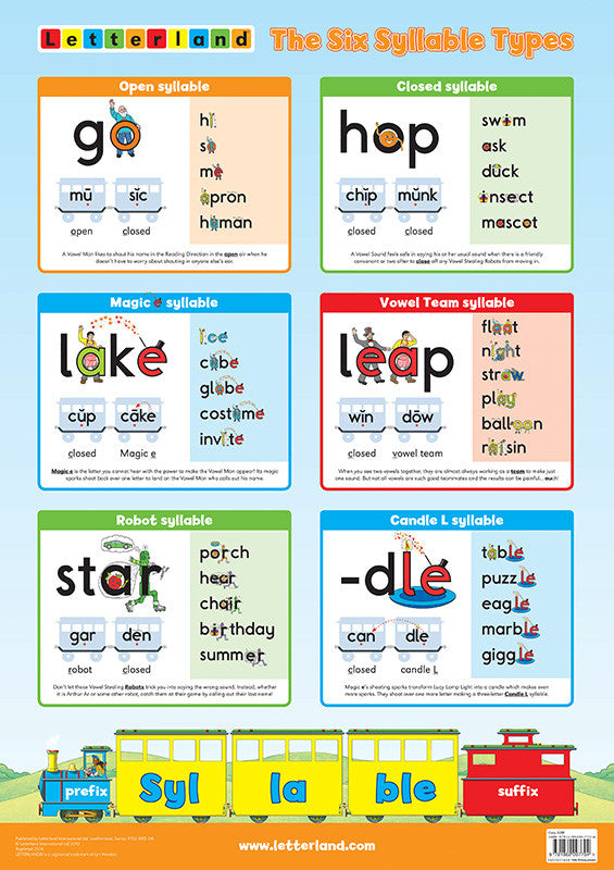 Six Syllable Types Poster Letterland Usa