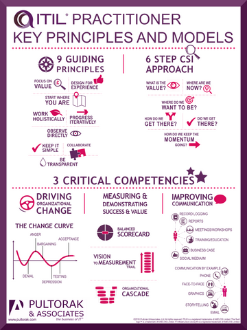 ITIL Practitioner Key Principles and Models Poster