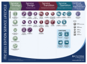 ITIL 2011 Edition Service Lifecycle Process Functions Poster PDF Landscape