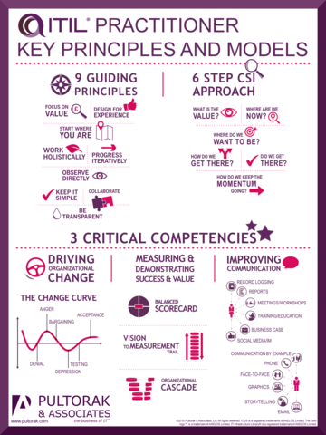 ITIL® Practitioner Key Principles and Models Poster