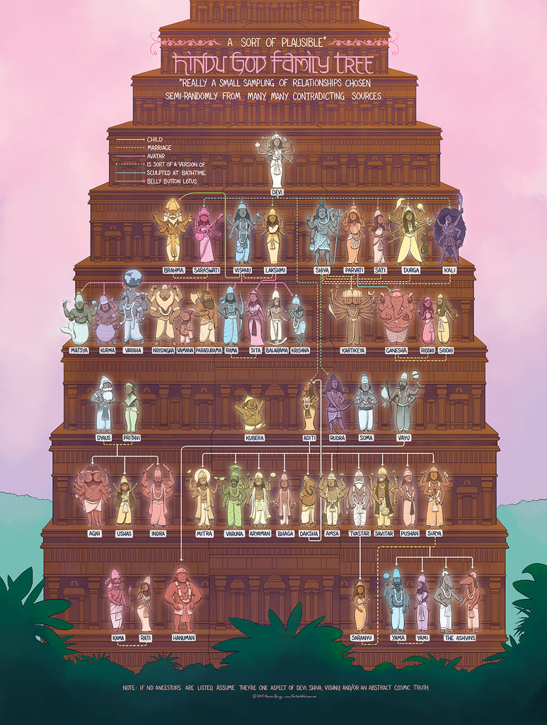 The Hindu God Family Tree
