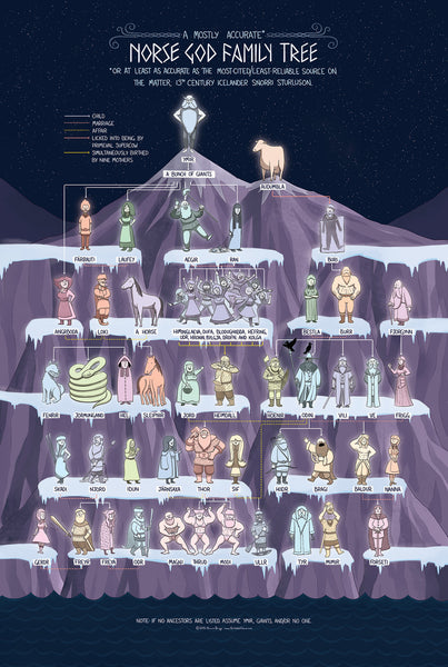 The Norse God Family Tree