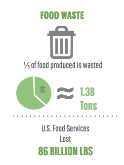 BuffetGO Food Waste