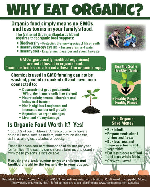 Why Eat Organic Poster - 10 Count - Moms Across America