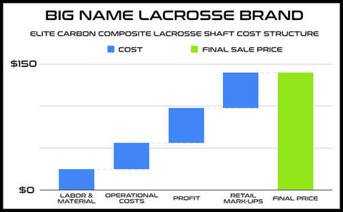 BIG NAME LAX BRAND CARBON COMPOSITE LACROSSE SHAFT COST STRUCTURE