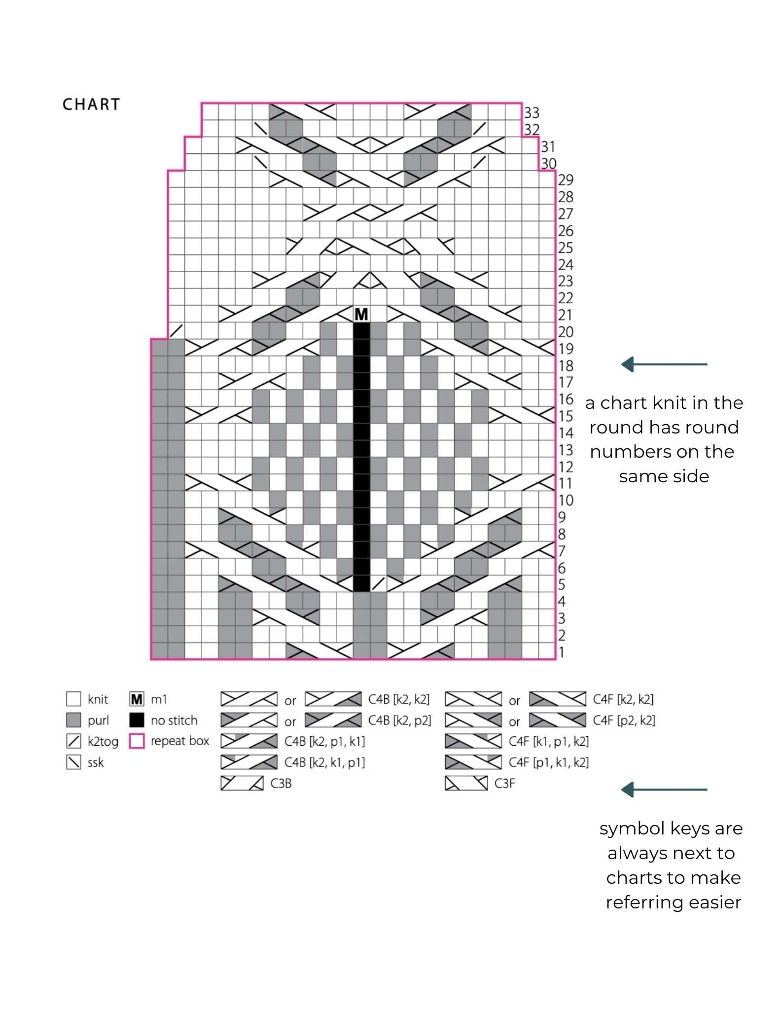 a screenshot of a chart used in a knitting pattern with a key of symbols underneath