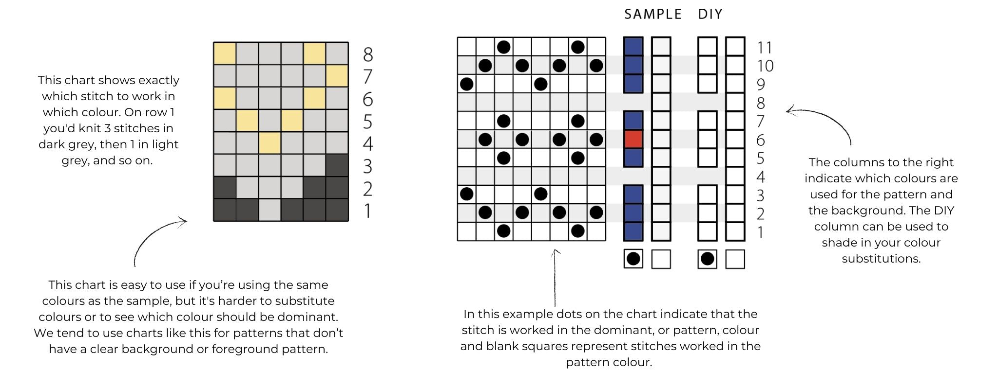 graphic showing two styles of colourwork chart
