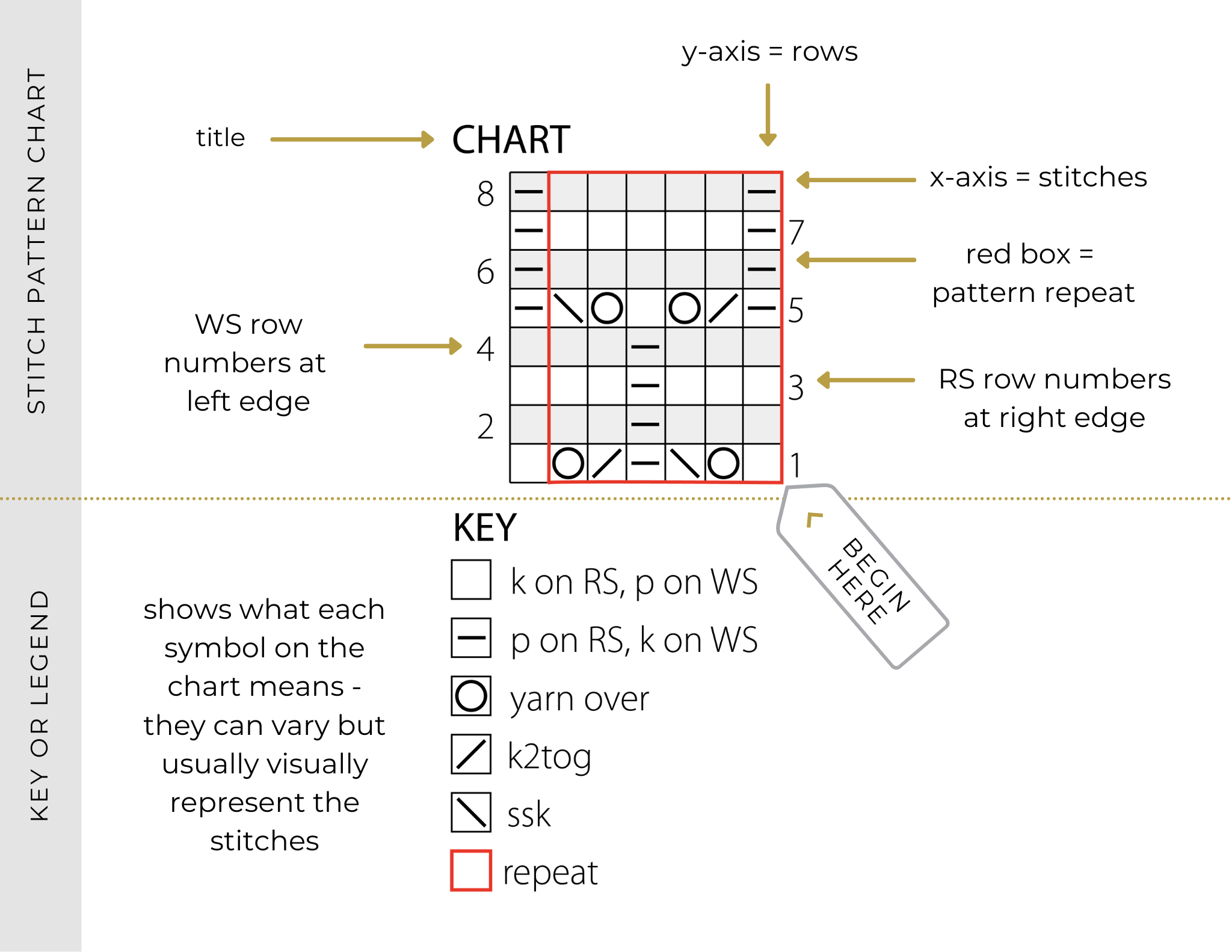 Chart screenshot with labels: title, legend/key, x-axis = stitches, y-axis = rows, red box = pattern repeat, grey box = no stitch, RS row numbers at right edge, WS row numbers at left edge, begin here arrow at bottom right corner