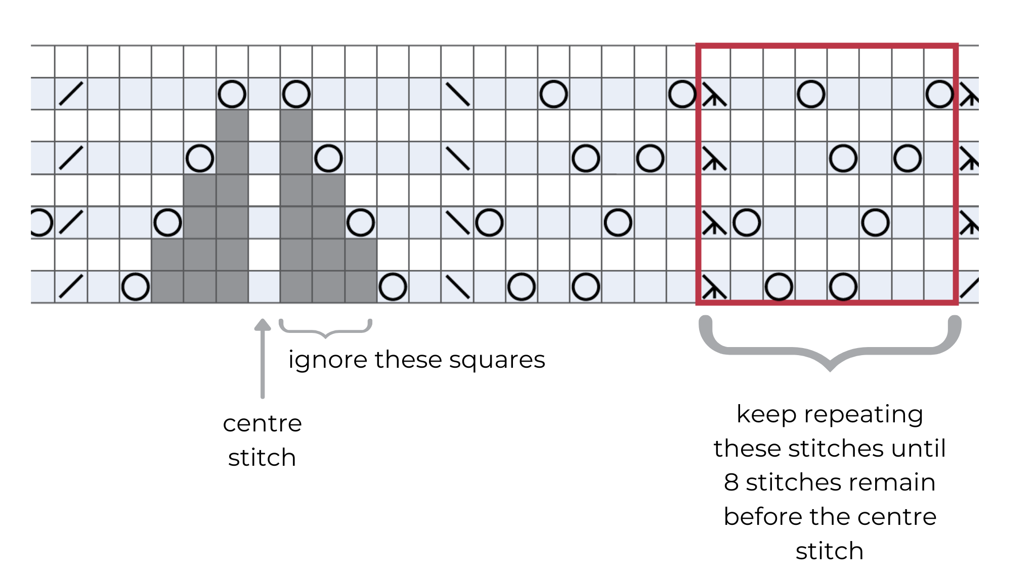 Working pattern repeats - repeat the stitches within the red box until 8 stitches remain before the centre stitch.