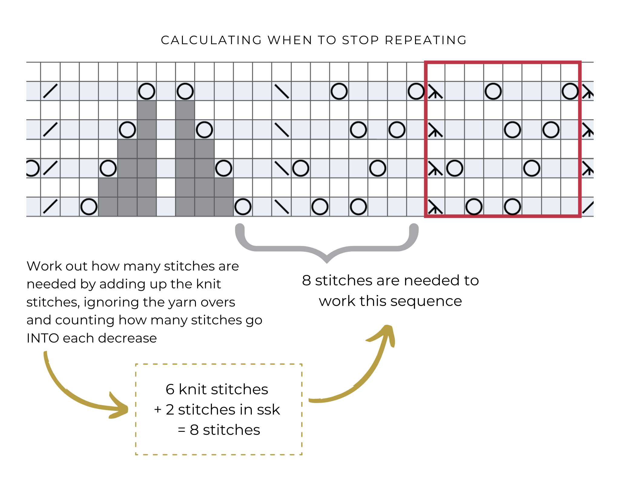 Work out how many stitches are needed by adding up the knit stitches, ignoring yarn over and counting how many stitches go into each decrease