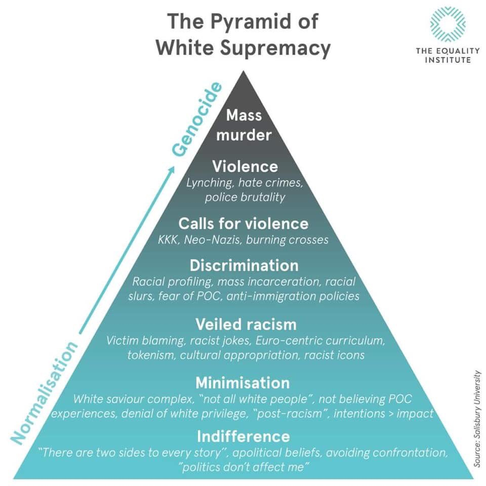 Image titled The Pyramid of White Supremacy. The bottom is marked indifference, then minimisation, veiled racism, discrimination, calls for violence, violence and mass murder at the top. The side is labeled from normalisation to genocide. Underneath each section are some examples of the behaviour.