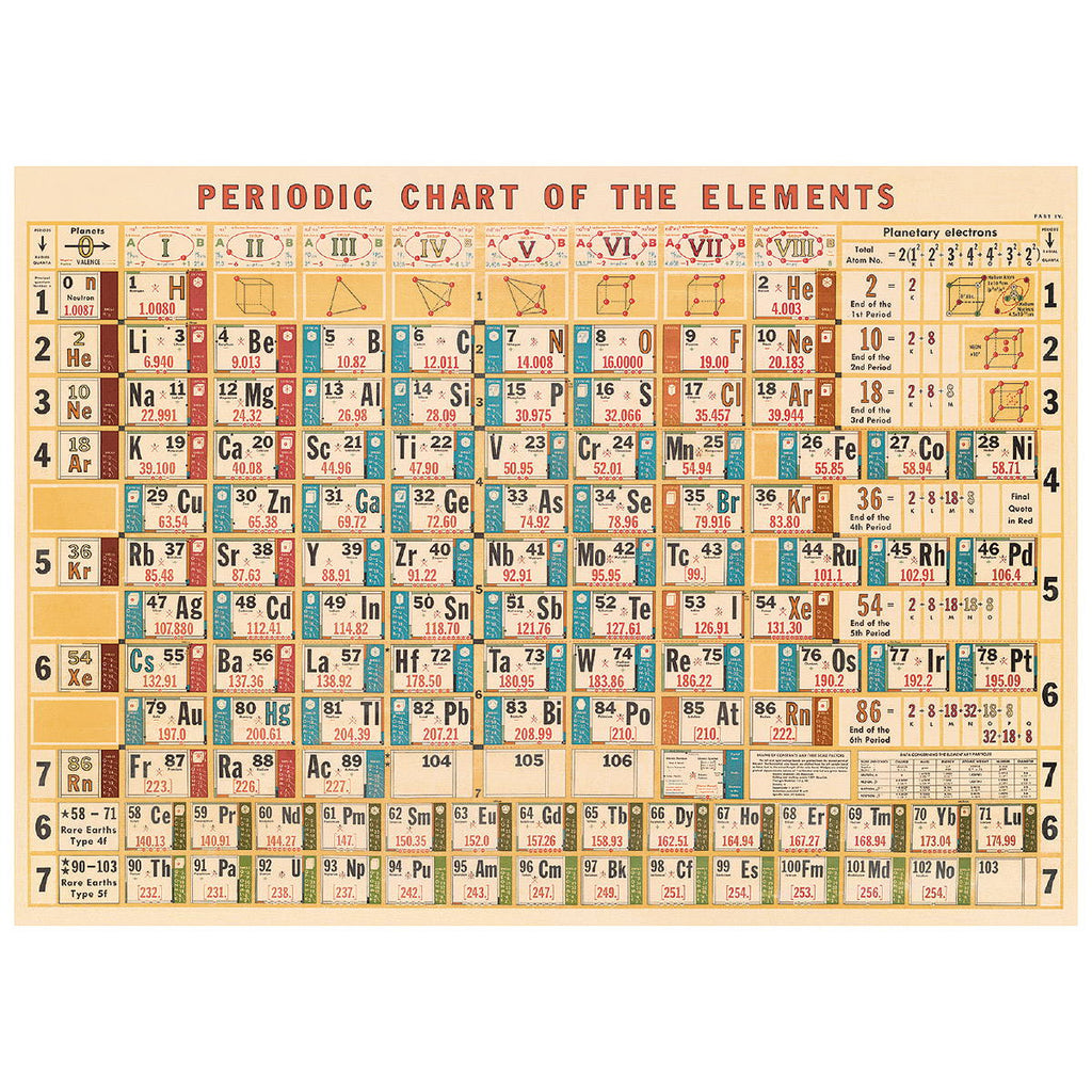 Periodic Table Poster Wall Hanging