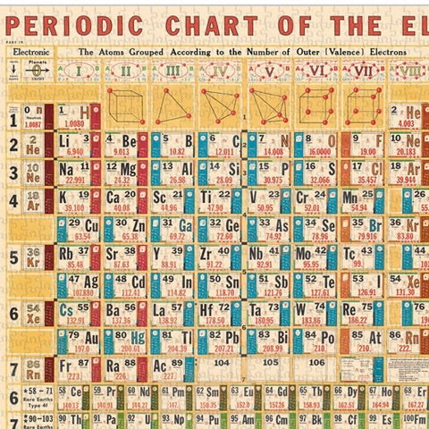 Periodic Table Vintage Puzzle