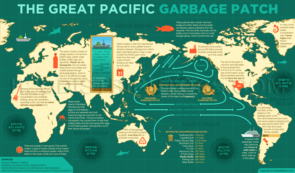 The 7 Biggest Threats to Our Ocean: Threat #6 The Garbage Patch