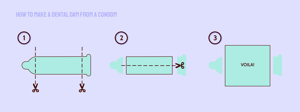 """The text, """"How to Make a Dental Dam from a Condom"""" with three steps and images illustrating the steps. The first is to cut off the reservoir tip and the base of the condom. The second is to cut a straight line down the cylinder of the condom to create a single square sheet of latex, as pictured in image three."""
