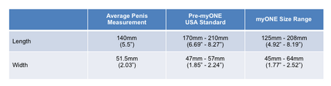 Measure for perfect fit: ONE® Condoms to provide 56 condom sizes