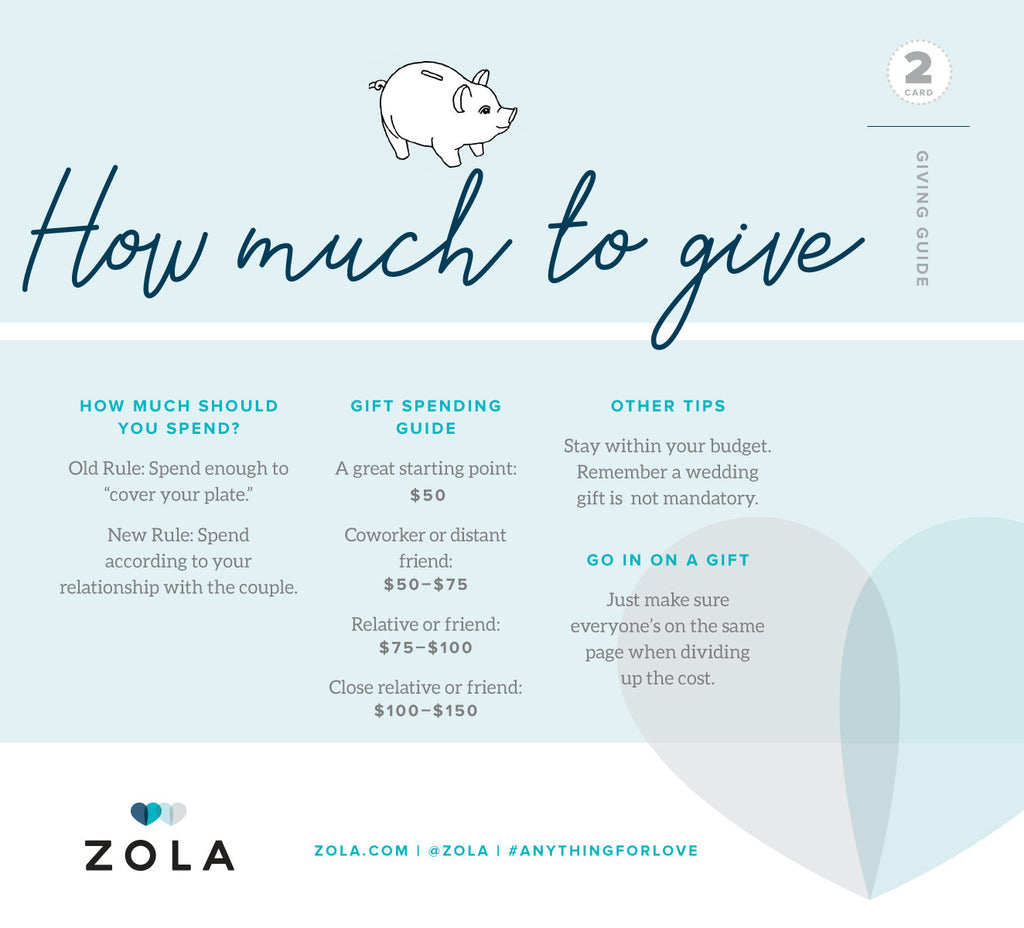 Zola - How much to spend?