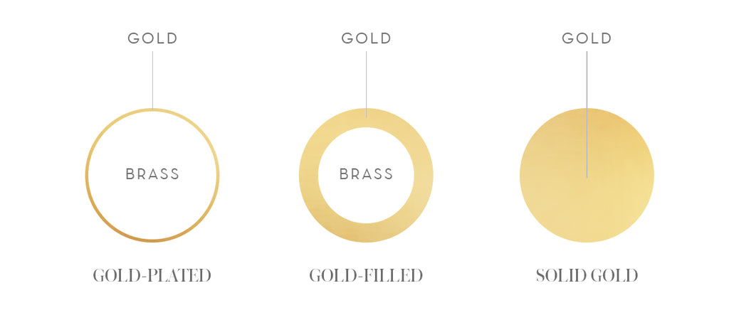 Difference between gold-plated, gold-filled and solid gold