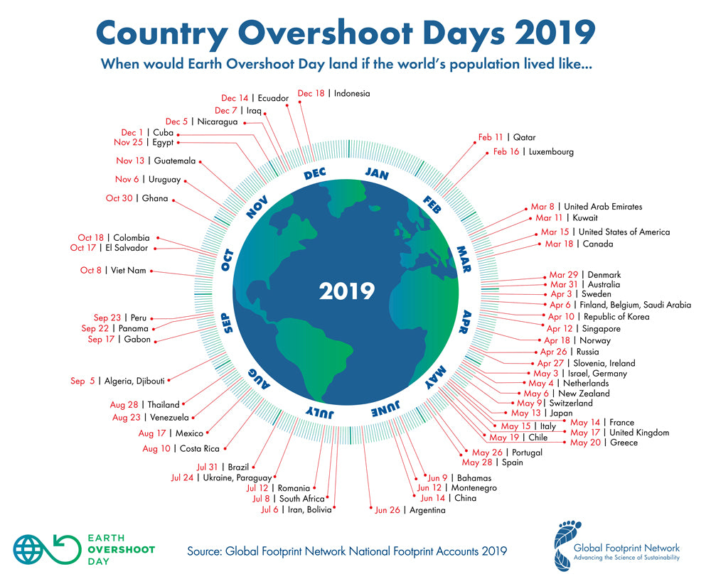 Earth Overshoot Day Country Stats