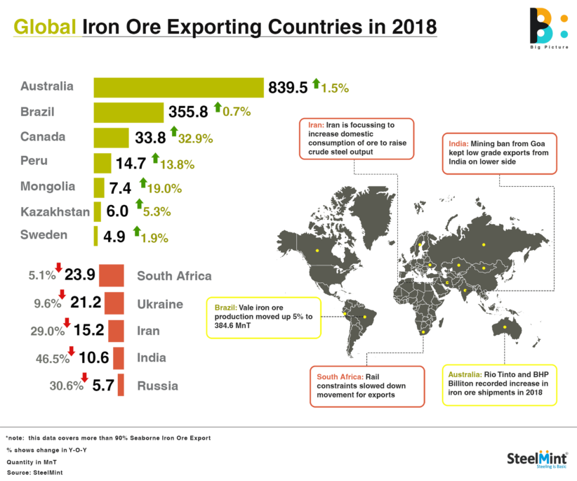Citizen Wolf   Australia is the top Iron Ore producing country in the world, by almost 2x