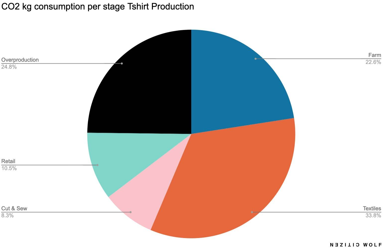 CO2 kg consumption per stage Tshirt Production