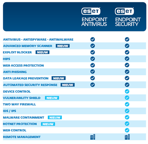 ESET Endpoint Antivirus vs Endpoint Security